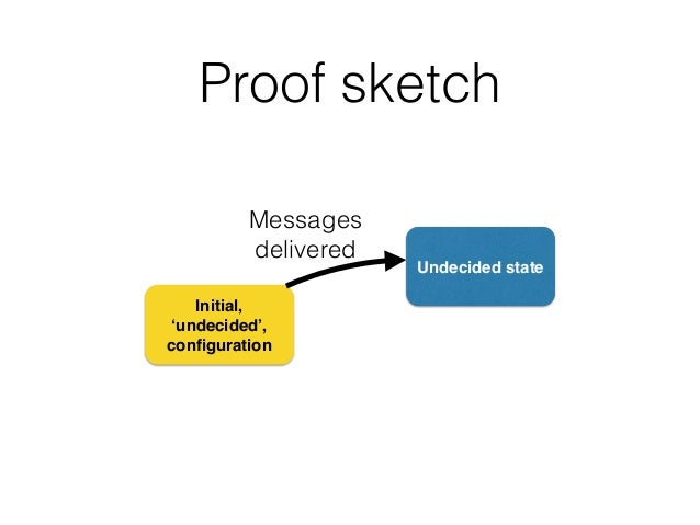 Proof sketch Initial, 'undecided', configuration Undecided state Messages delivered