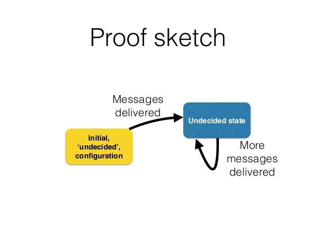Proof sketch Initial, 'undecided', configuration Undecided state Messages delivered More messages delivered