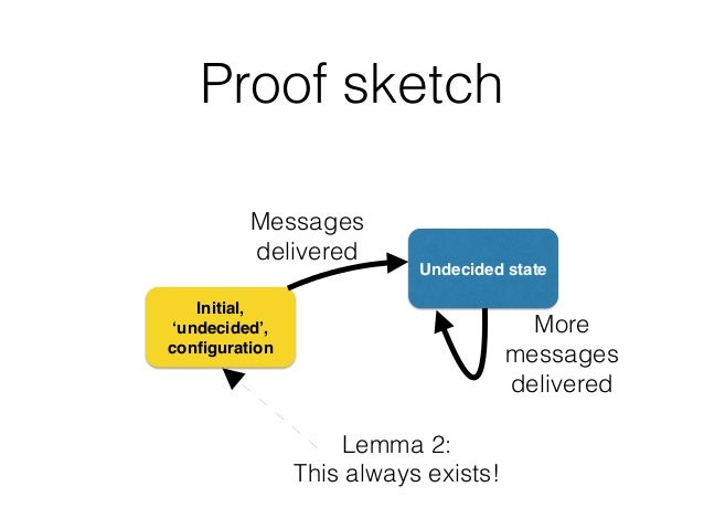 Proof sketch Initial, 'undecided', configuration Undecided state Messages delivered Lemma 2: This always exists! More messa...