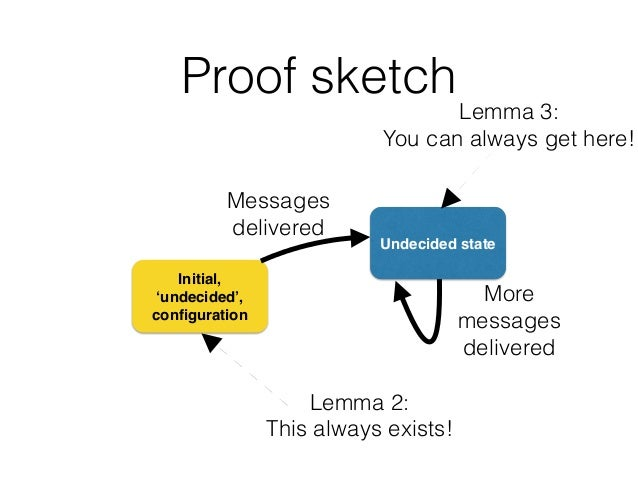 Proof sketch Initial, 'undecided', configuration Undecided state Messages delivered Lemma 2: This always exists! Lemma 3: Y...