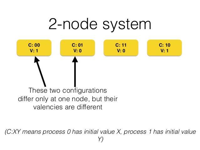 2-node system C: 00! V: 1 C: 01! V: 0 C: 11! V: 0 C: 10! V: 1 These two configurations differ only at one node, but their v...