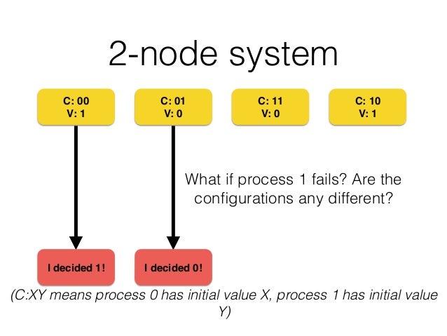 2-node system C: 00! V: 1 C: 01! V: 0 C: 11! V: 0 C: 10! V: 1 (C:XY means process 0 has initial value X, process 1 has ini...