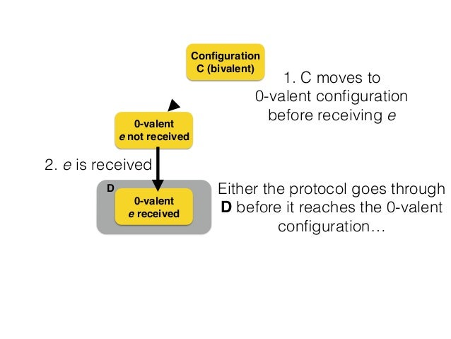 D Configuration C (bivalent) 0-valent! e not received 0-valent! e received Either the protocol goes through D before it rea...