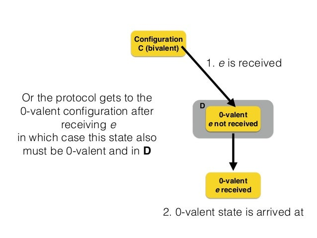 D Configuration C (bivalent) 0-valent! e not received 0-valent! e received Or the protocol gets to the 0-valent configuratio...