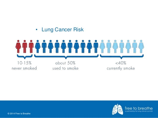 Image Result For Lung Cancer Facts