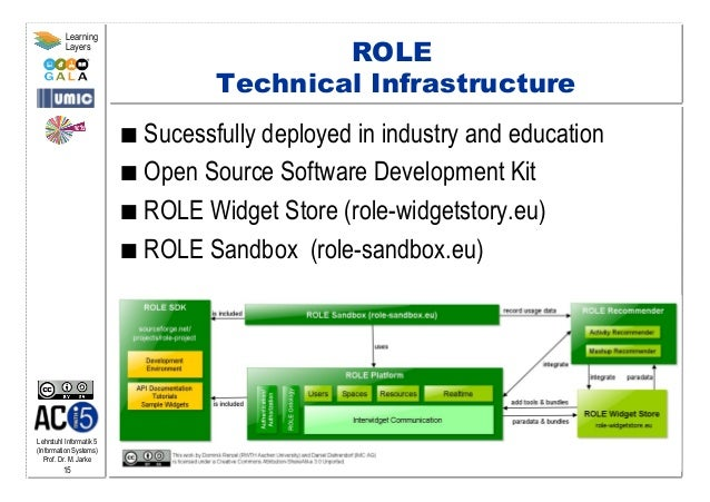 Lehrstuhl Informatik 5 (Information Systems) Prof. Dr. M. Jarke 15 Learning Layers ROLE Technical Infrastructure  Sucess...
