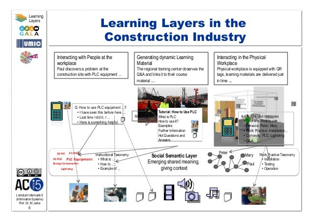 Lehrstuhl Informatik 5 (Information Systems) Prof. Dr. M. Jarke 8 Learning Layers Maturing Interacting with People at the ...