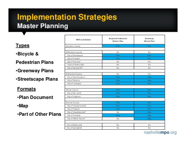 nashvillempo.org Implementation Strategies Master Planning MPOJurisdiction Bicycle&Pedestrian MasterPlan Greenway Mast...