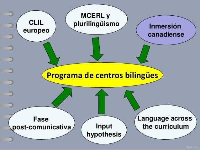 Distinción entre BICS y CALP Competencia común subyacente  Principio de interdependenci a de las lenguas