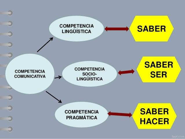 Tipos de integración Enseñanza basada en contenidos, cuando los contenidos se utilizan en clase de lengua.  Enseñanza sens...