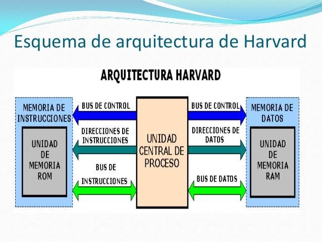 Arquitectura de von neumann for Arquitectura harvard