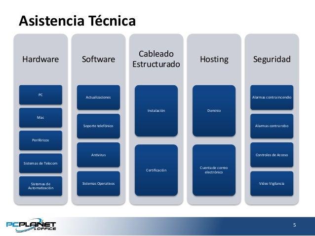 Asistencia Técnica Hardware PC Mac Periféricos Sistemas de Telecom Sistemas de Automatización Software Actualizaciones Sop...