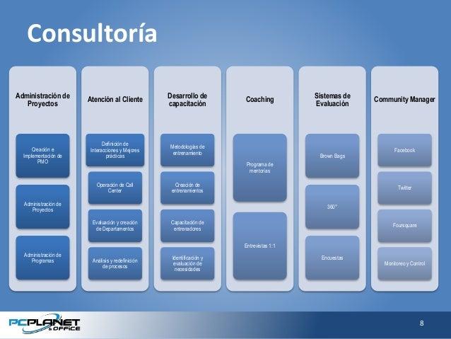 Consultoría Administración de Proyectos Creación e Implementación de PMO Administración de Proyectos Administración de Pro...