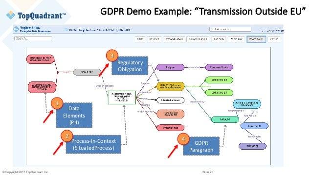 session 2 6 semantic data governance for regulatory compliance. Black Bedroom Furniture Sets. Home Design Ideas