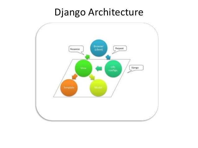 Why Django for Web Development • Lets you divide code modules into logical groups to make it flexible to change…MVT design...