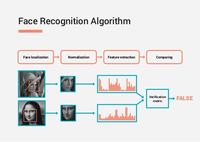 Face Recognition Based on Deep Learning (Yurii Pashchenko Technology …