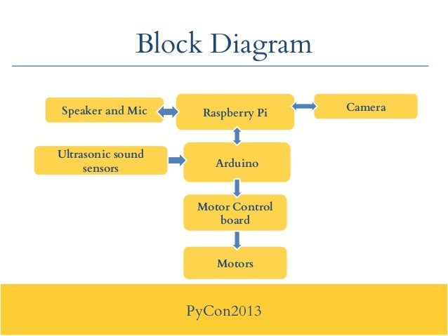 Block diagram python data wiring diagrams pycon2013 application of python in robotics rh slideshare net block diagram editor python block diagram editor python ccuart Choice Image