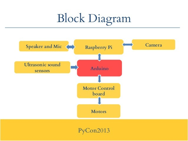 Pycon2013 : Application of Python in RoboticsSlideShare
