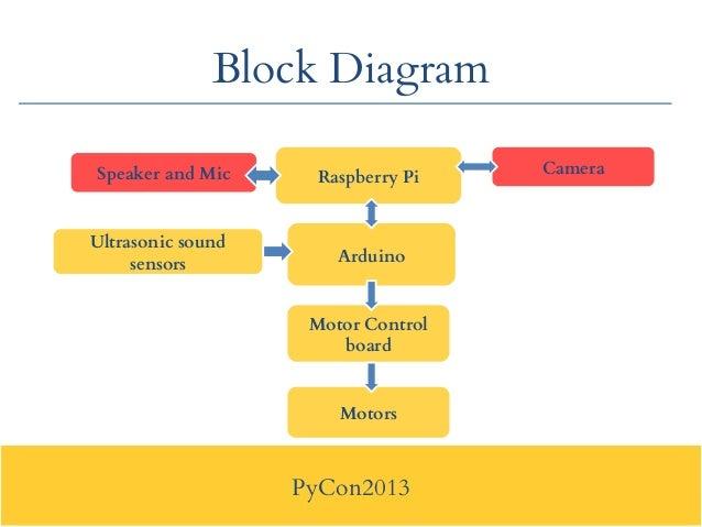 22  pycon2013 block diagram
