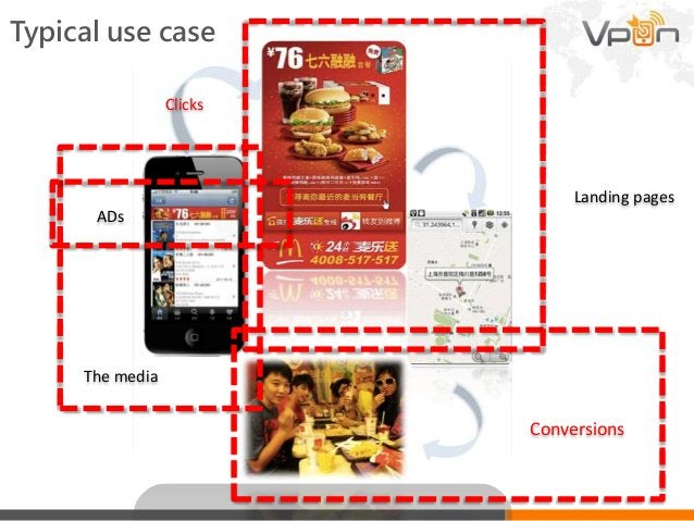 Typical use case Clicks Conversions The media Landing pages ADs