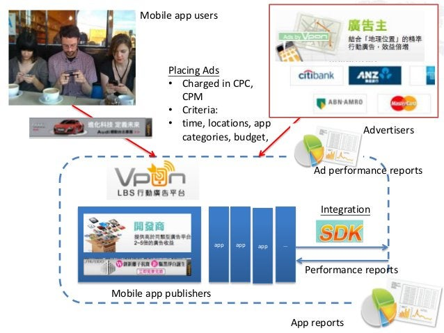 Integration Apps Placing Ads • Charged in CPC, CPM • Criteria: • time, locations, app categories, budget, Performance repo...