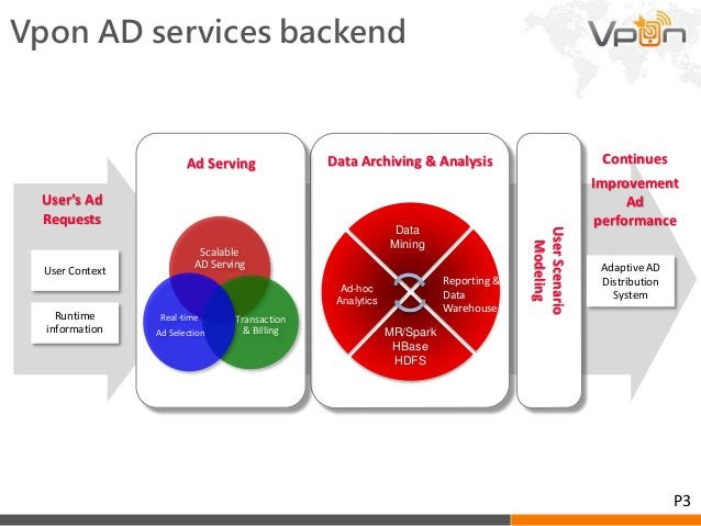 Vpon AD services backend Data Archiving & Analysis User Context Runtime information User's Ad Requests Ad Serving Scalable...