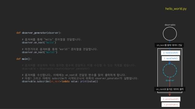 "def observer_generator(observer): # 옵저버를 통해 ""hello"" 문자열을 전달합니다. observer.on_next(""hello"") # 마찬가지로 옵저버를 통해 ""world!"" 문자열을 전달..."