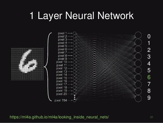 Deep Learning for Computer Vision - PyconDE 2017