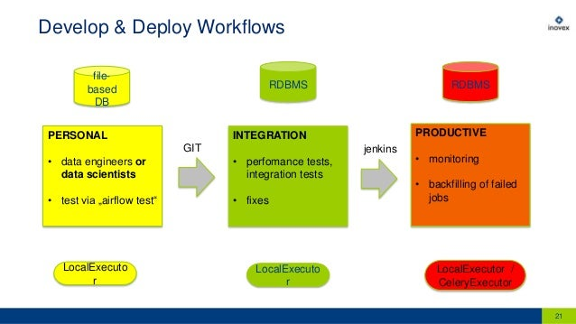 Flow is in the Air: Best Practices of Building Analytical Data Pipeli…
