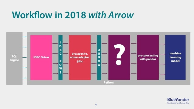 Fulfilling Apache Arrow's Promises: Pandas on JVM memory without a co…