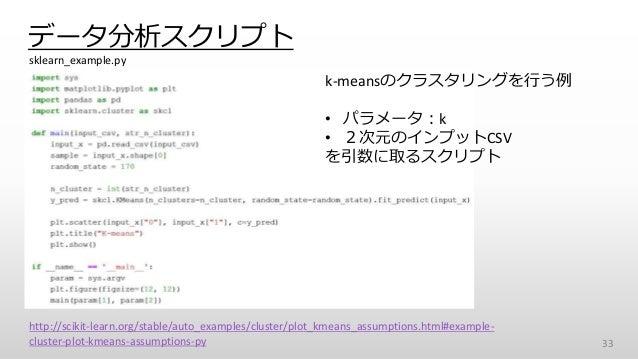 データ分析スクリプト 33 http://scikit-learn.org/stable/auto_examples/cluster/plot_kmeans_assumptions.html#example- cluster-plot-kmea...