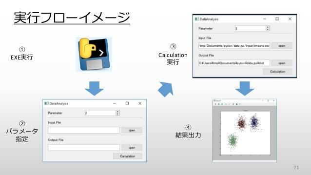 実行フローイメージ 71 ① EXE実行 ② パラメータ 指定 ③ Calculation 実行 ④ 結果出力