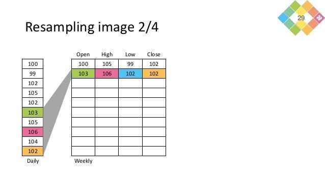 Resampling image 2/4 100 99 102 105 102 103 105 106 104 102 Daily Open High Low Close 100 105 99 102 103 106 102 102 Weekl...