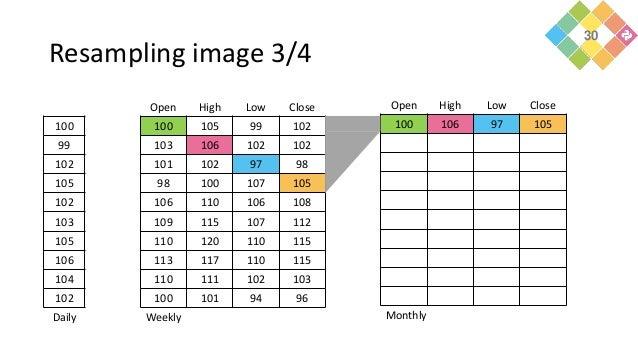 Resampling image 3/4 100 99 102 105 102 103 105 106 104 102 Daily Open High Low Close 100 105 99 102 103 106 102 102 101 1...