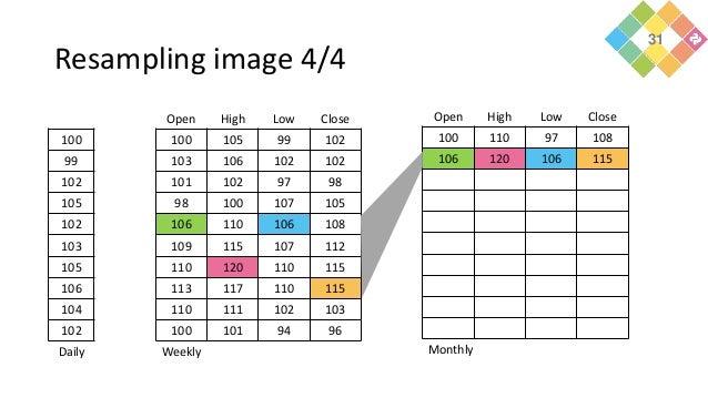 Resampling image 4/4 100 99 102 105 102 103 105 106 104 102 Daily Open High Low Close 100 105 99 102 103 106 102 102 101 1...