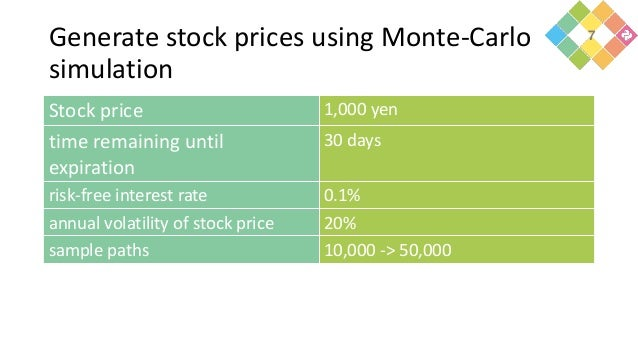 Generate stock prices using Monte-Carlo simulation Stock price 1,000 yen time remaining until expiration 30 days risk-free...
