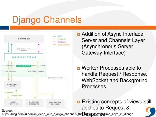 Websocket Channels