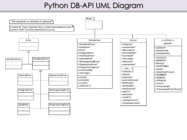 Relational database access with python python db api uml diagram ccuart Gallery