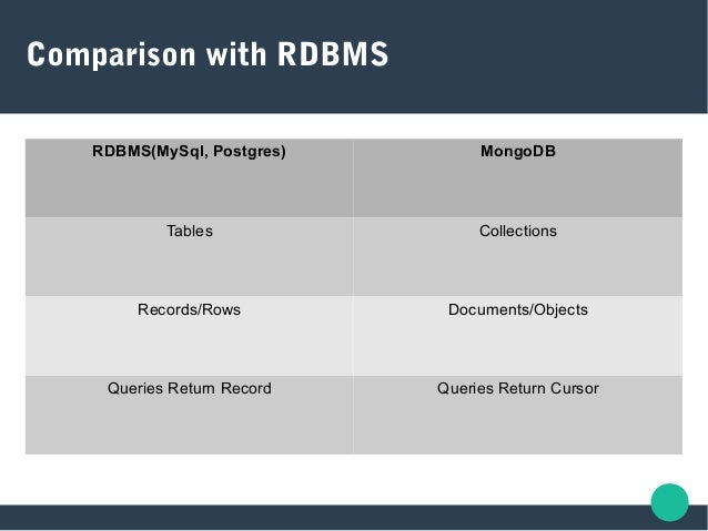 Comparison with RDBMS RDBMS(MySql, Postgres) MongoDB Tables Collections Records/Rows Documents/Objects Queries Return Reco...