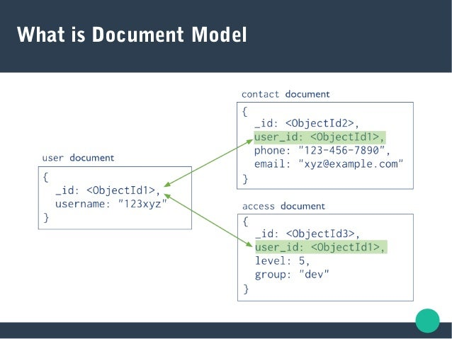 What is Document Model