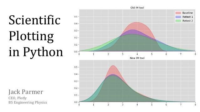 Scientific Plotting in Python Jack Parmer