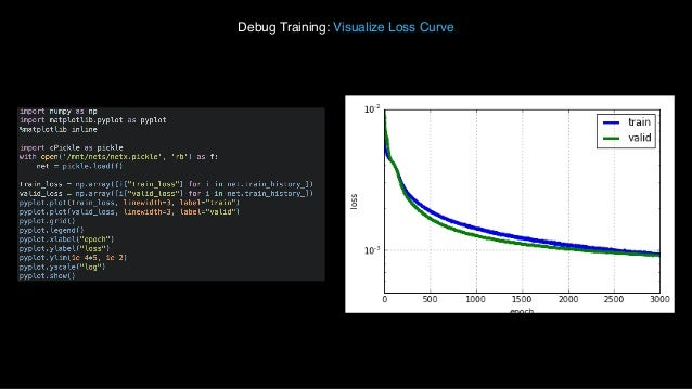 Python for Image Understanding: Deep Learning with