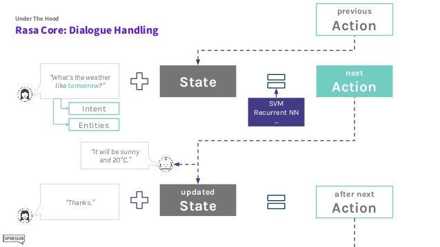 Conversational AI with Rasa - PyData Workshop