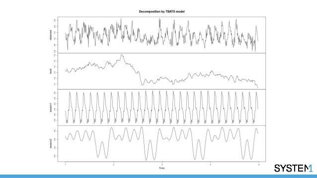 1D Convolutional Neural Networks for Time Series Modeling - Nathan Ja…