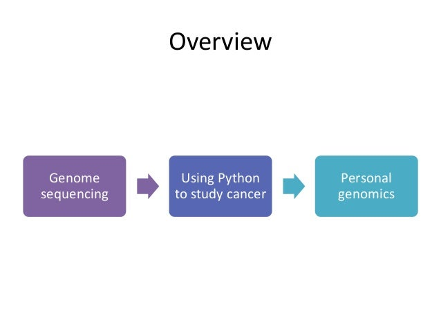 Data and Python in Biology at PyData NYC 2015 Slide 2