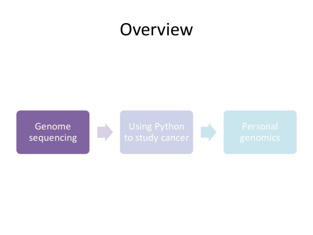 Data and Python in Biology at PyData NYC 2015 Slide 3