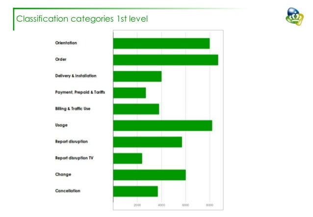 Improving classification accuracy for customer contact transcriptions Slide 3