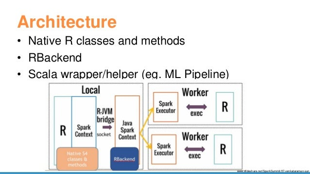 Scalable Data Science in Python and R on Apache Spark