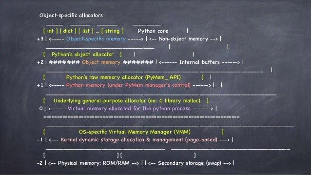 python高级内存管理