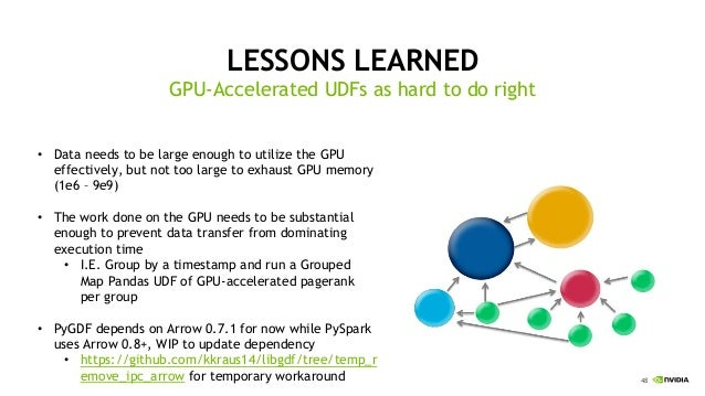 GPU-Accelerating UDFs in PySpark with Numba and PyGDF